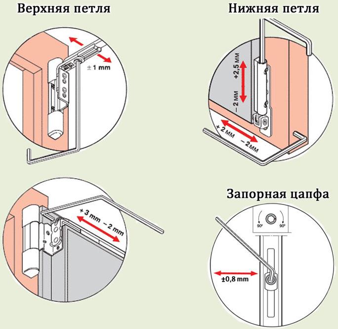 регулировка петель пластиковых дверей самостоятельно инструкция - фото 9