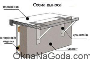 Схема выносного остекления балкона