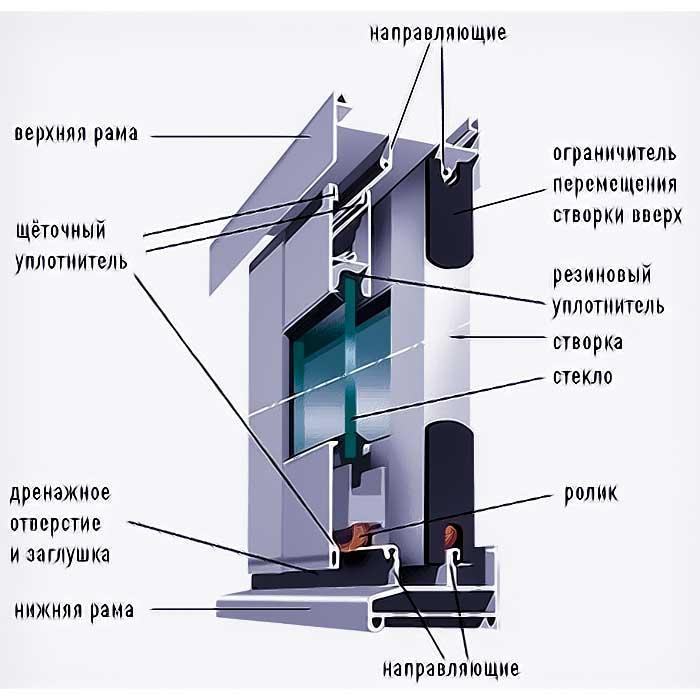 Преимущества остекления лоджий и балконов алюминиевым профил.