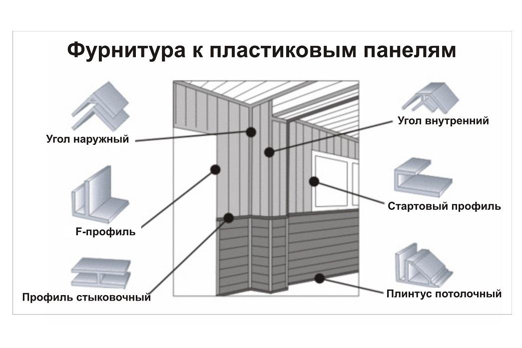 Установка потолков из пластиковых панелей своими руками