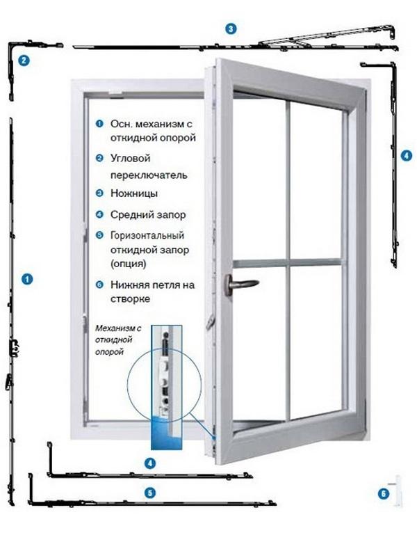 Как сделать из простого пластикового окна сложное открывание