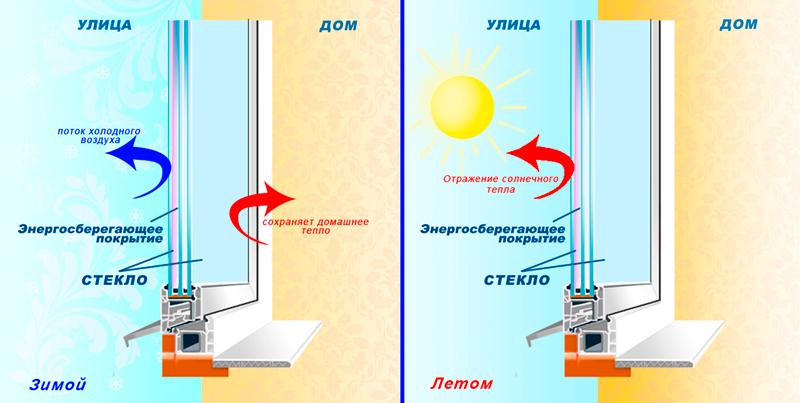 Как сделать энергосберегающие стеклопакеты