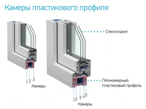 материала Шерсть какой профиль нужен для пластиковых окон полиэстер: чем