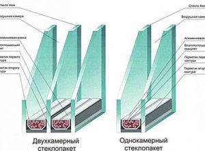 Особенности пластикового остекления и правила безопасной эксплуатации пвх окон