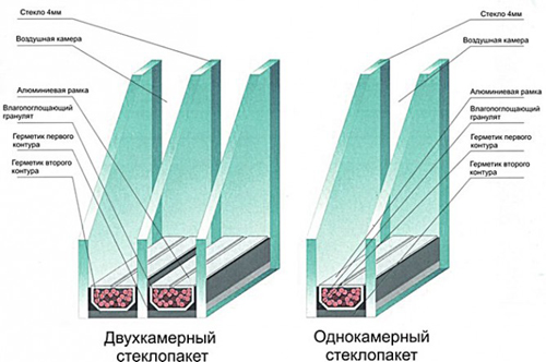 Инструкция по остеклению балконов пластиковыми окнами