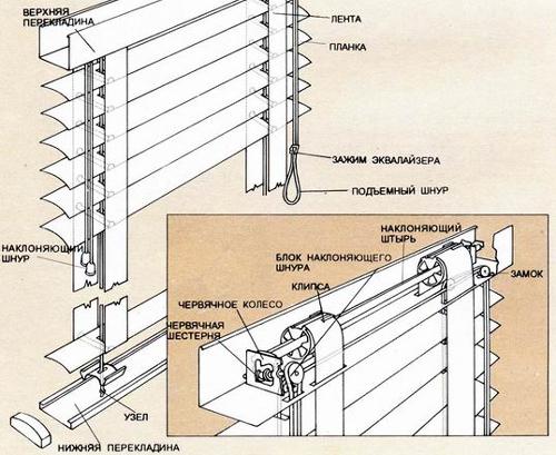 Как починить жалюзи горизонтальные