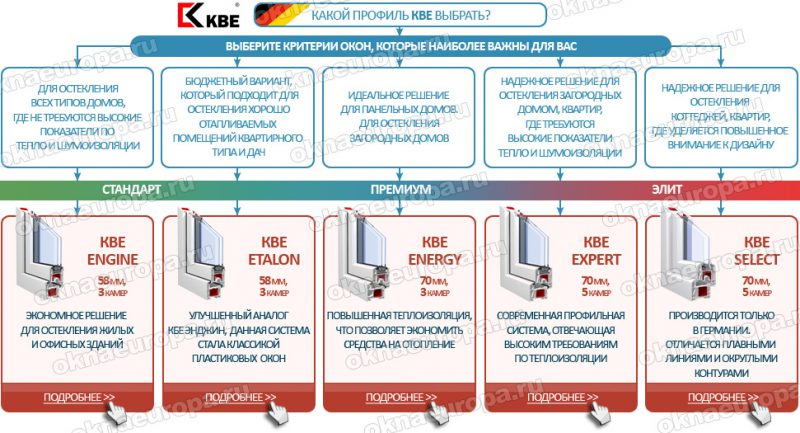 Какой профиль лучше выбрать, KBE или Rehau, сравнение моделей