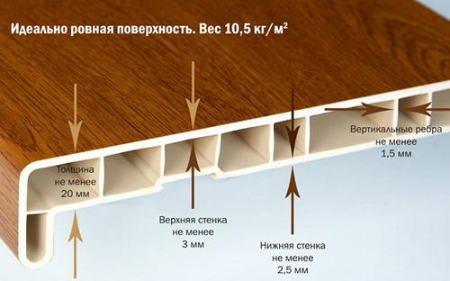 Виды и характеристики пластиковых подоконников длина, ширина