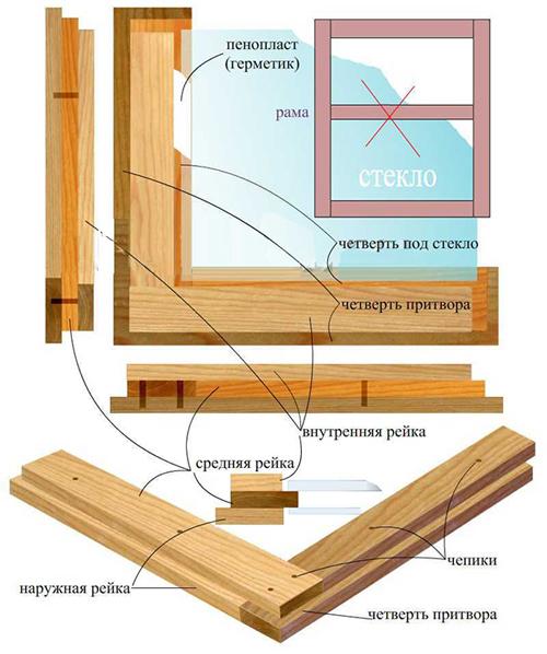 Как сделать рамку окна