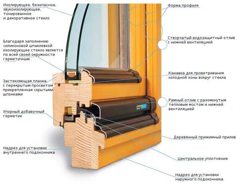 Какие окна со стеклопакетом лучше пластиковые или деревянные, сравнение фарактиристик