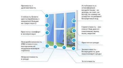 Окна пвх и технические характеристики конструксий при выборе стеклопакета