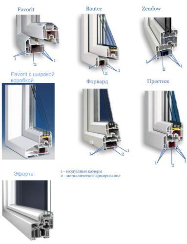 Металлопластиковые окна Deceuninck
