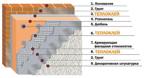 Особенности утепления балкона пенопластом и последовательность работ