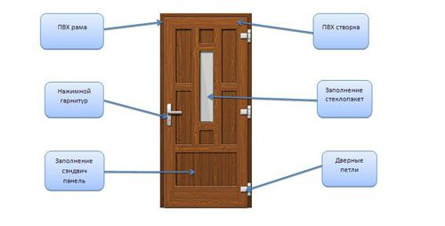 Входные и межкомнатные двери Рехау