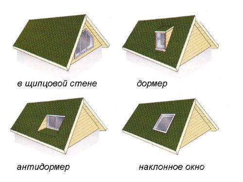 Последовательность монтажа мансардного окна своими руками