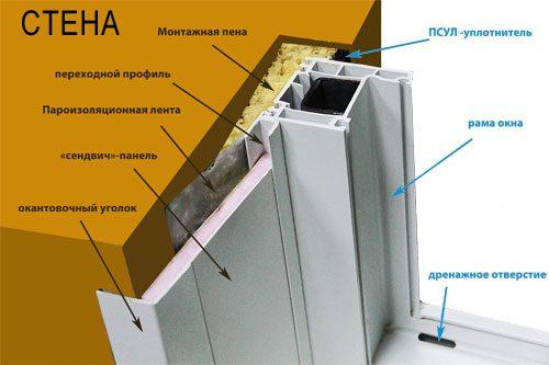 Материалы для производства откосов пластиковых окон