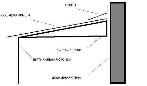 Как правильно устанавливать отливы на балконе или лоджии?.