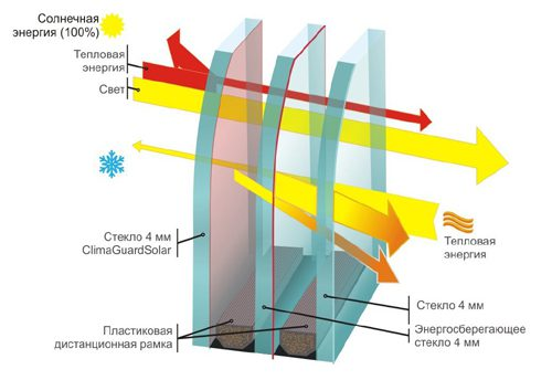 Классификация и строение пластиковых окон и конструкций