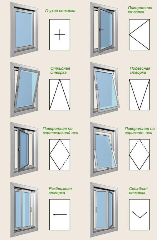 Какие существуют виды открывания пластиковых окон