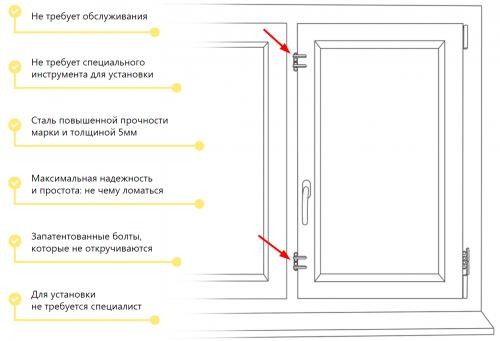 Защита пластикового окна от вскрытия с помощью задвижек defas, убережет от воров
