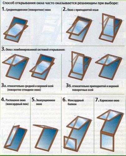 Как выбрать и установить мансардное окно в мягкую кровлю самостоятельно или насколько это сложно