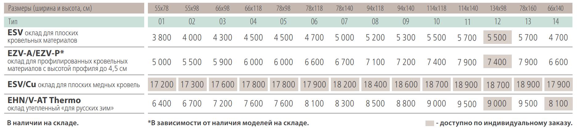 Виды окладов и цены