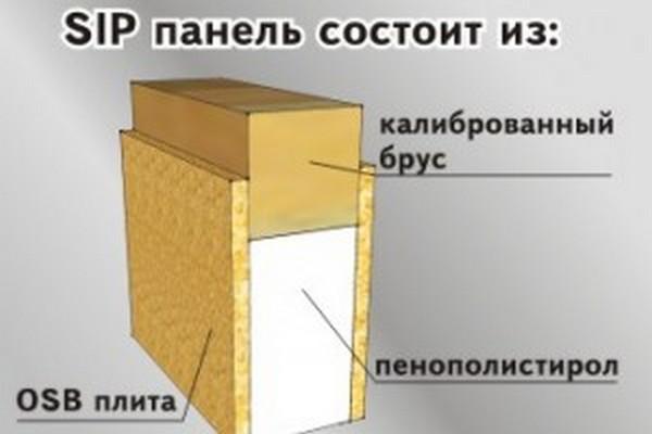 Sip-панели, окна для домов из СИП-панелей