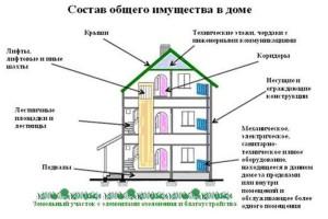 Общее имущество жильцов многоэтажек