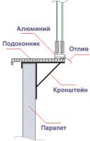 Для остекления с выносом использован алюминиевый профиль