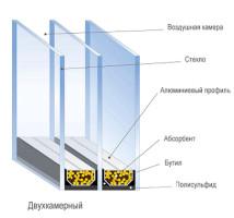Двухкамерный стеклопакет в сечении
