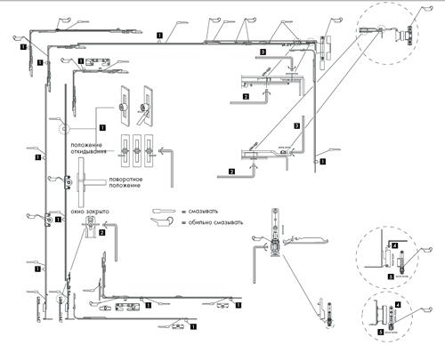Точки смазки фурнитуры Siegenia-Aubi