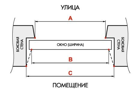 Замер ширины окна в проеме с четвертью