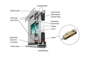 Детали раздвижного окна из алюминия