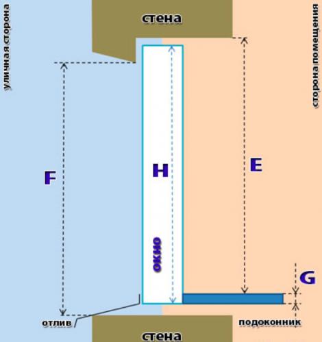 Инструкция по замеру окон по высоте