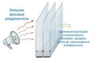 Звукоизоляция пластикового окна