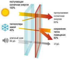 Теплоизоляция пластикового окна