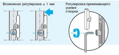 Регулировка пластиковой балконной двери самостоятельная