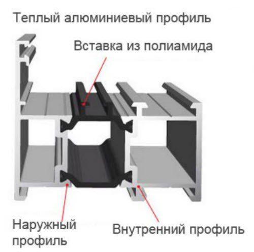 Теплый профиль для алюминиевых витражей