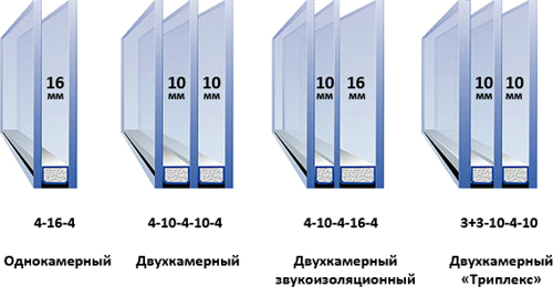 Вес двухкамерного стеклопакета