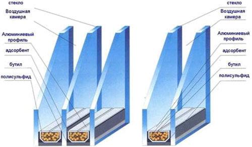 Виды стеклопакетов для пластиковых окон