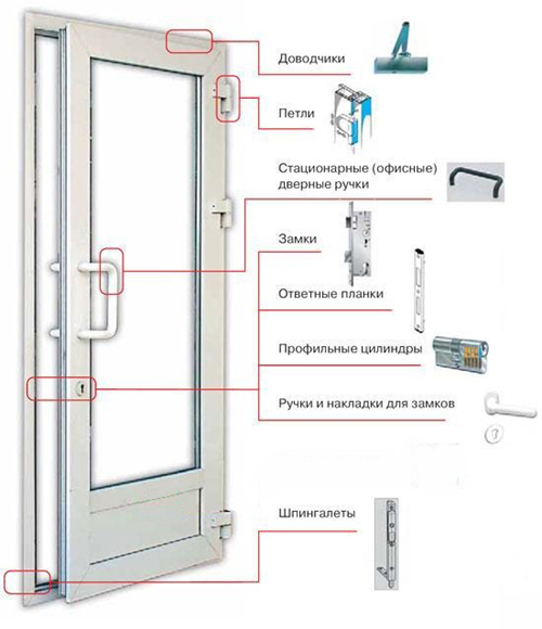 Аксессуары для пластиковых дверей
