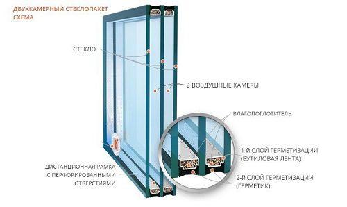 Какой выбрать стеклопакет
