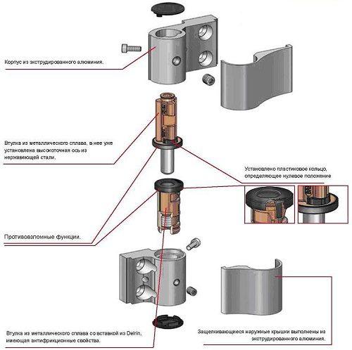 Регулировка петель алюминиевых дверей самостоятельно
