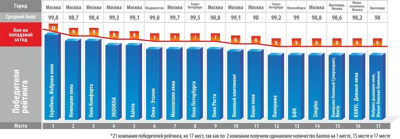 Рейтинг оконных компаний России