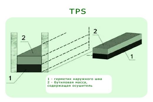 TPS дистанционная рамка