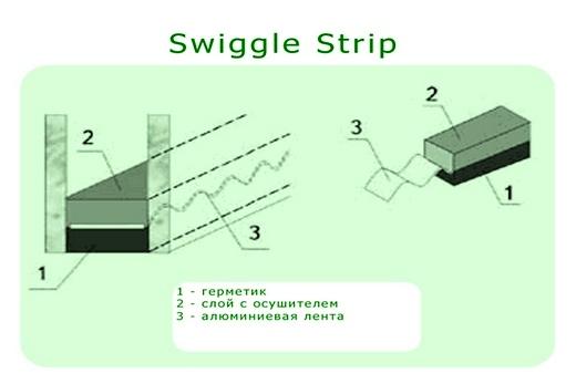 Swingle Strip дистанционная рамка