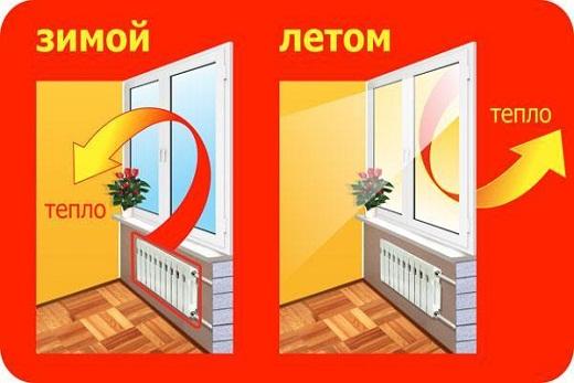 Стеклопакеты энергосберегающие - летом и зимой