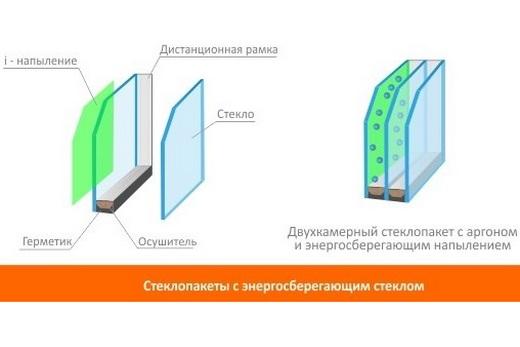 Окна с энергосберегающим напылением