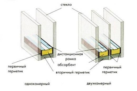 Стеклопакеты с дистанционным профилем