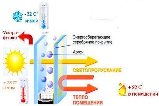 Энергосберегающие пакеты с И-стеклом